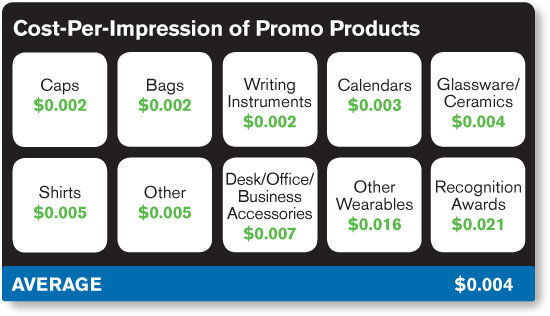 chart-CPI-promo-products.jpg